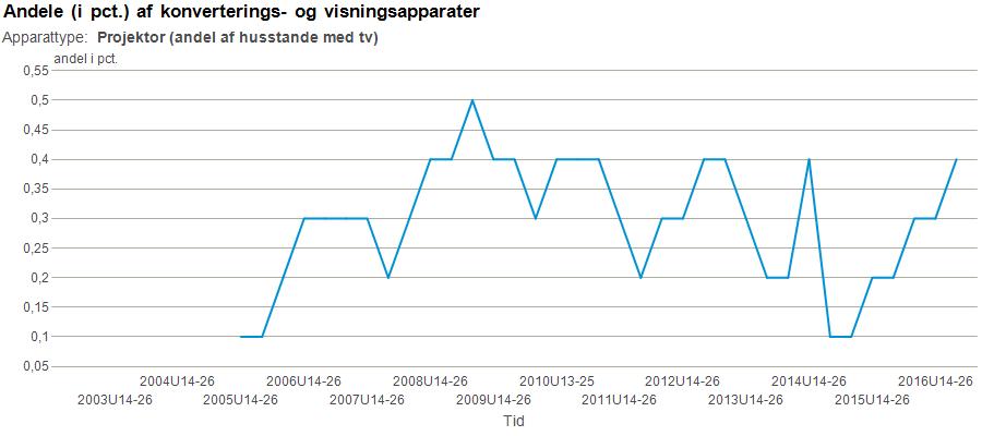 Udbredelsen af projektorer i de danske husstande