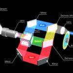 Hvordan virker en laserprojektor